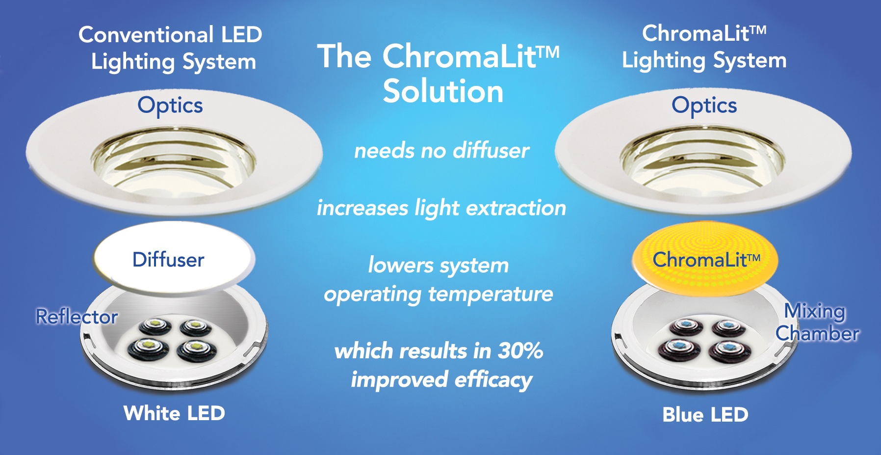 The ChromaLit LED Lighting System