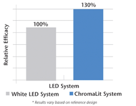ChromaLit LED Lighting System Relative Efficacy