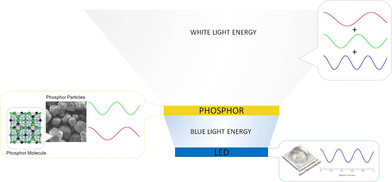 Terrific Intematix What Is Phosphor Wiring Cloud Strefoxcilixyz